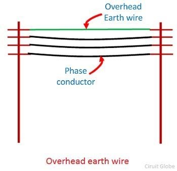 overhead-earth-wire