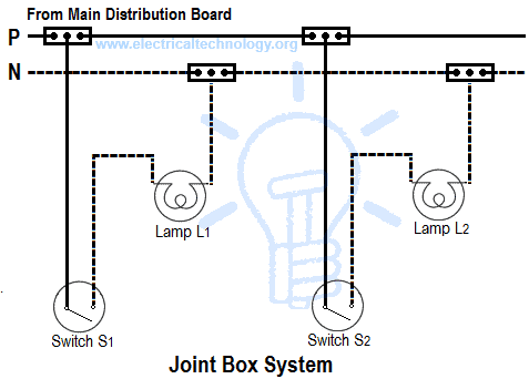 Joint Box or Tee or Jointing System